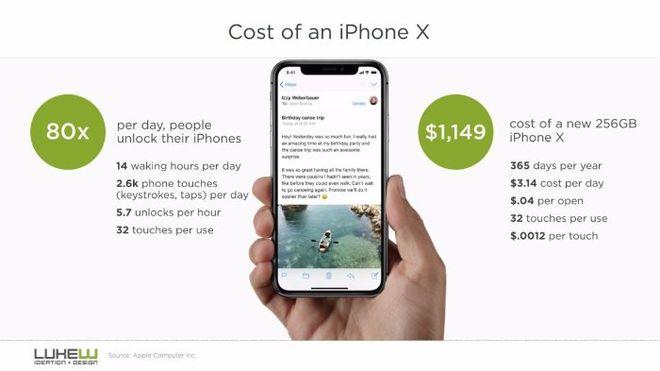 Названа стоимость одной разблокировки смартфона