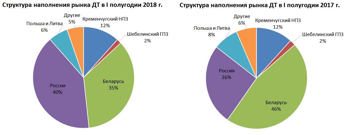 Основной поставщик топлива на Украину-это сама Россия