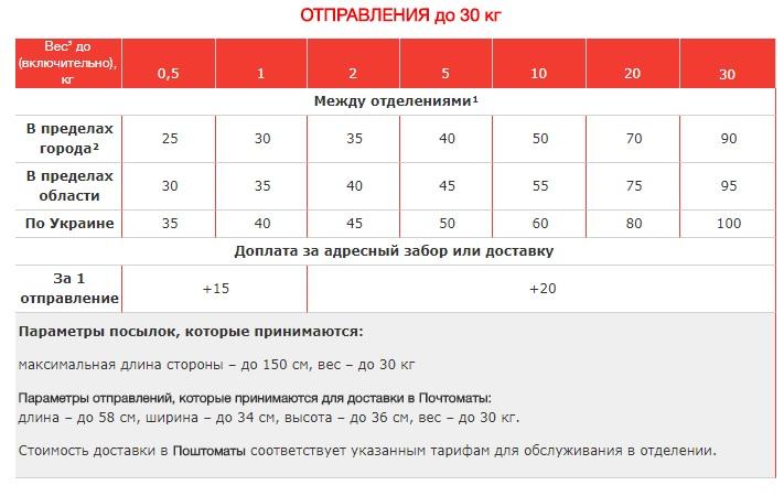Новая Почта опубликовала обновленные тарифы: что подорожало  - фото 2
