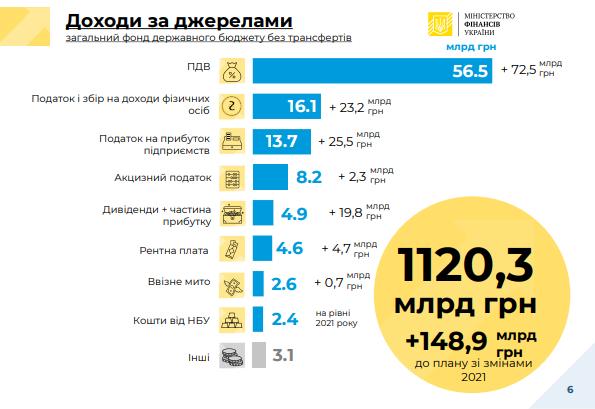 В 2022-м бизнес уплатит налогов на прибыль на 25 млрд грн больше