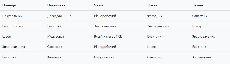 Украинцев зовут на работу за границу в полтора раза чаще: топ стран и вакансий