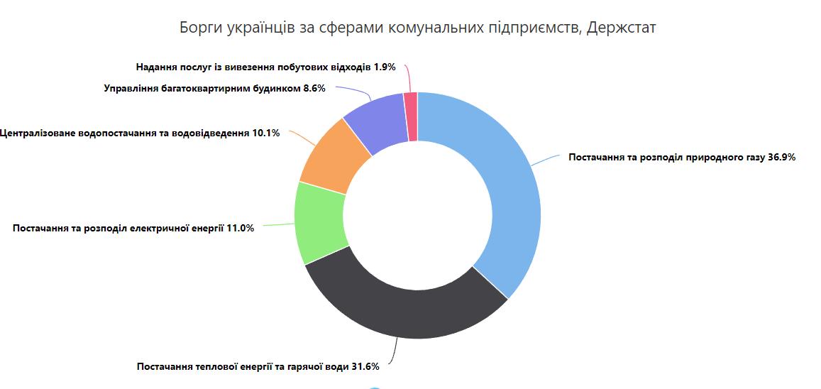 Долги за коммуналку выросли в полтора раза: за что не спешат платить украинцы