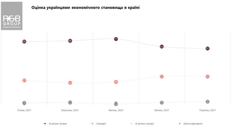 Подавляющее большинство украинцев негативно оценили экономическую ситуацию в стране – опрос