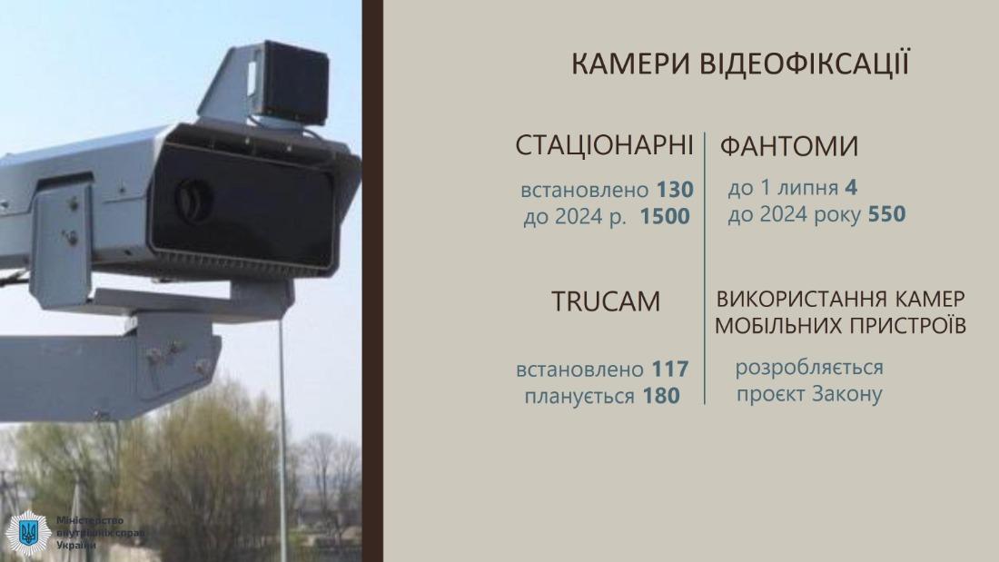 Автофиксация нарушений ПДД за год пополнила бюджет на 260 млн грн