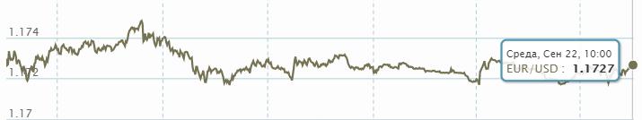 Идут валютные набеги на рынок - каким будет курс в четверг - фото 1