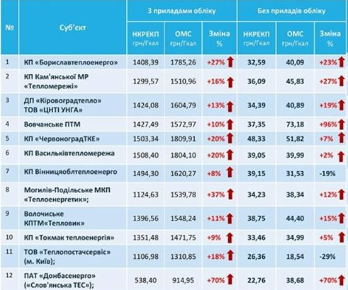 Украинцы развернули судебную войну за тарифы ЖКХ пока власти их поднимают